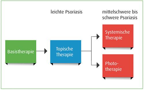 Psoriasis Behandlung der Schuppenflechte nach Schweregrad